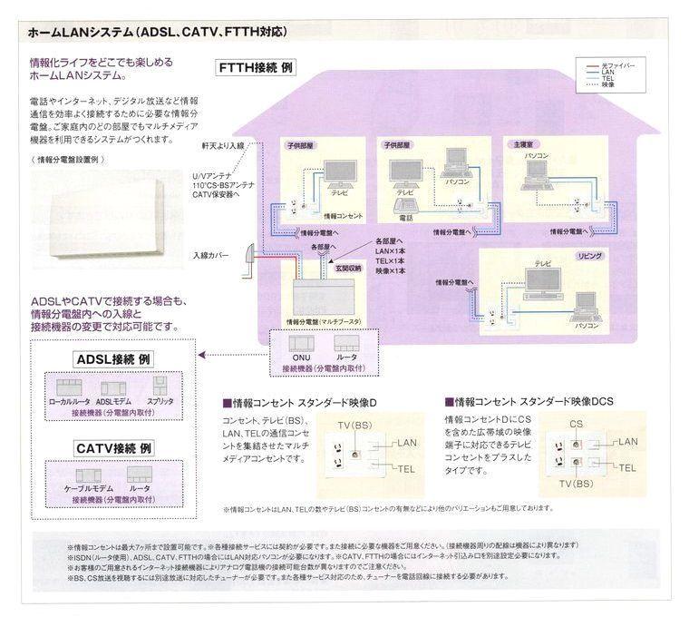 ホームLANシステム 情報ボックス