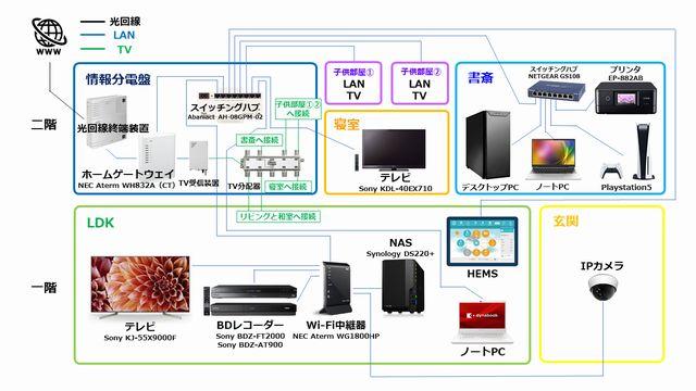 インターネット LAN 家庭内ネットワーク